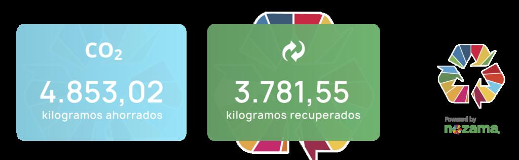 Contadores-nozama-reciclaje-ahorro-de-co2
